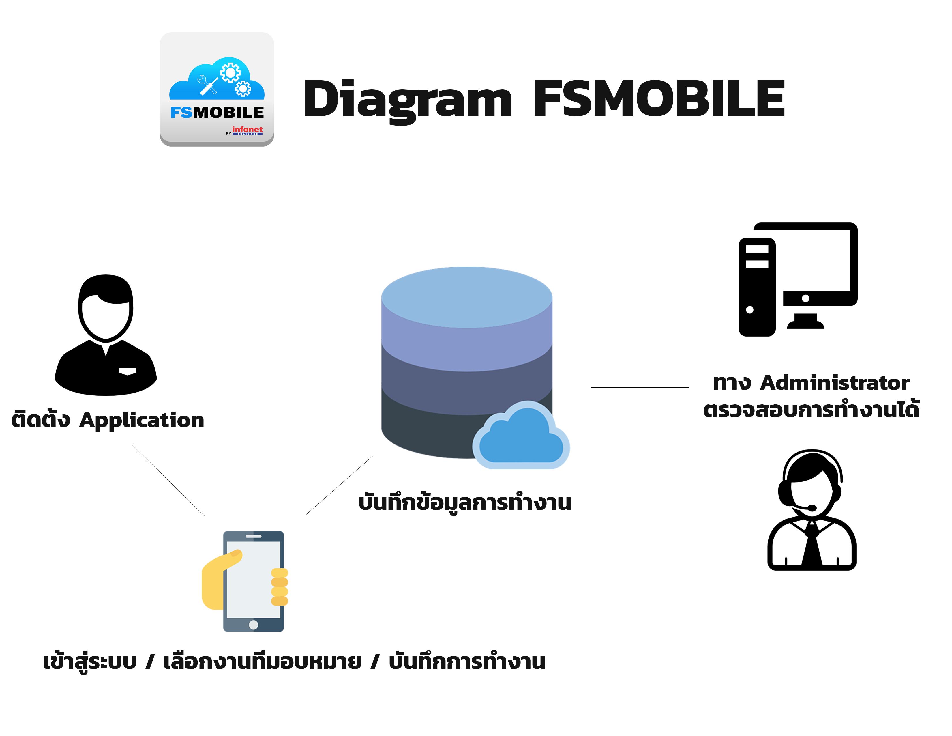 รับทำแอพพลิเคชั่น,รับพัฒนา Mobile application,รับทำแอพมือถือ, รับทำ app, รับเขียนแอพ, รับทำแอพพลิเคชั่นมือถือ, บริษัททำแอพพลิเคชั่น
